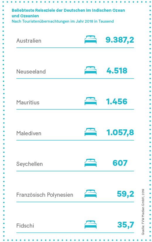Grafik: Beliebteste Reiseziele der Deutschen im Indischen Ozean und Ozeanine