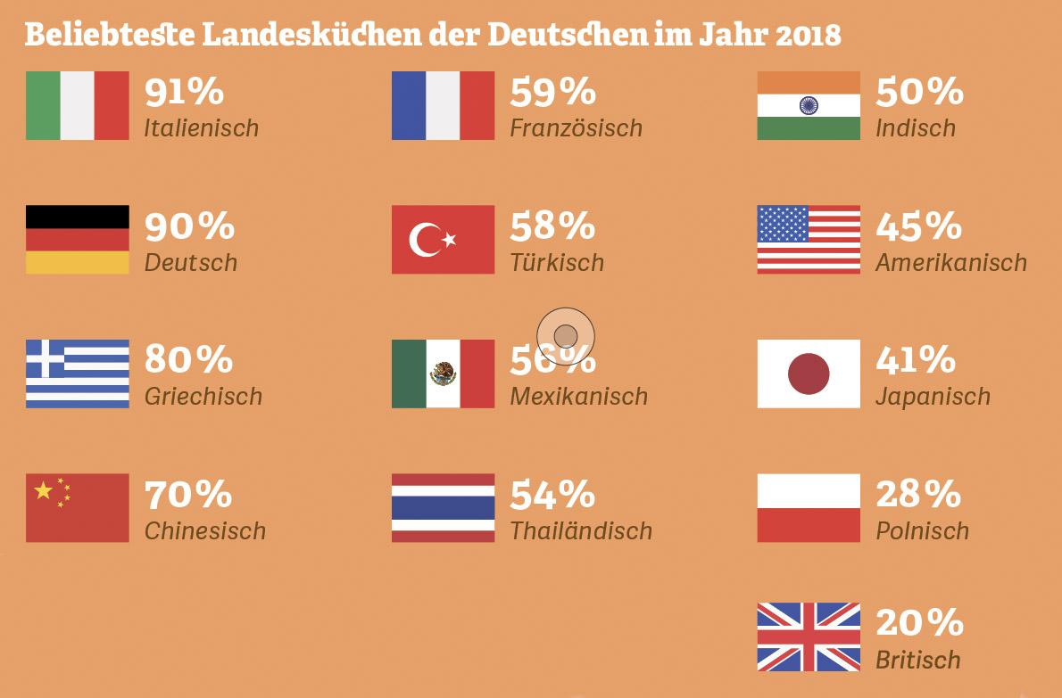 Grafik: Beliebteste Landesküchen der Deutschen im Jahr 2018