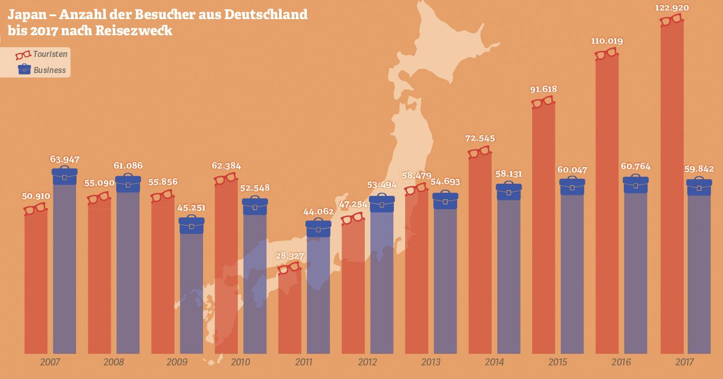 Grafik: Japan – Anzahl der Besucher bis 2017 nach Reisezweck