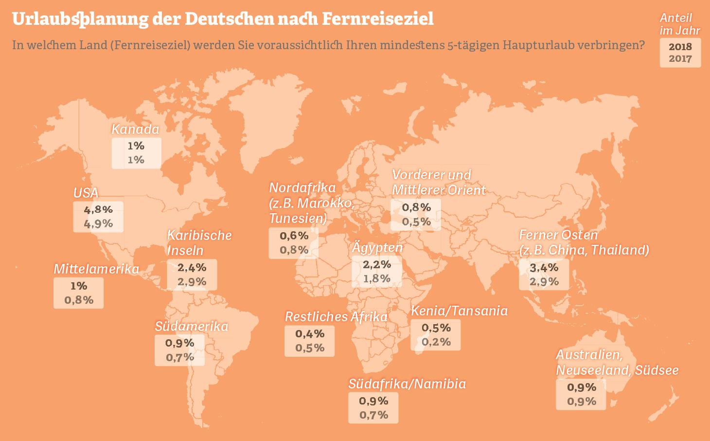 Grafik: Urlaubsplanung der Deutschen nach Fernreiseziel
