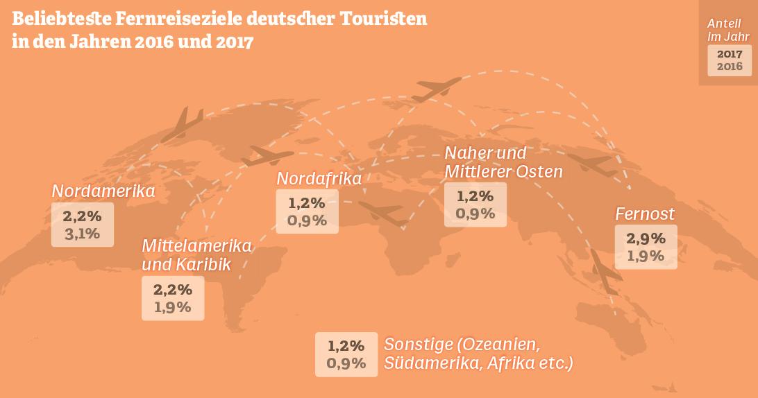 Grafik: Beliebteste Fernreiseziele deutscher Touristen (2016 & 2017)