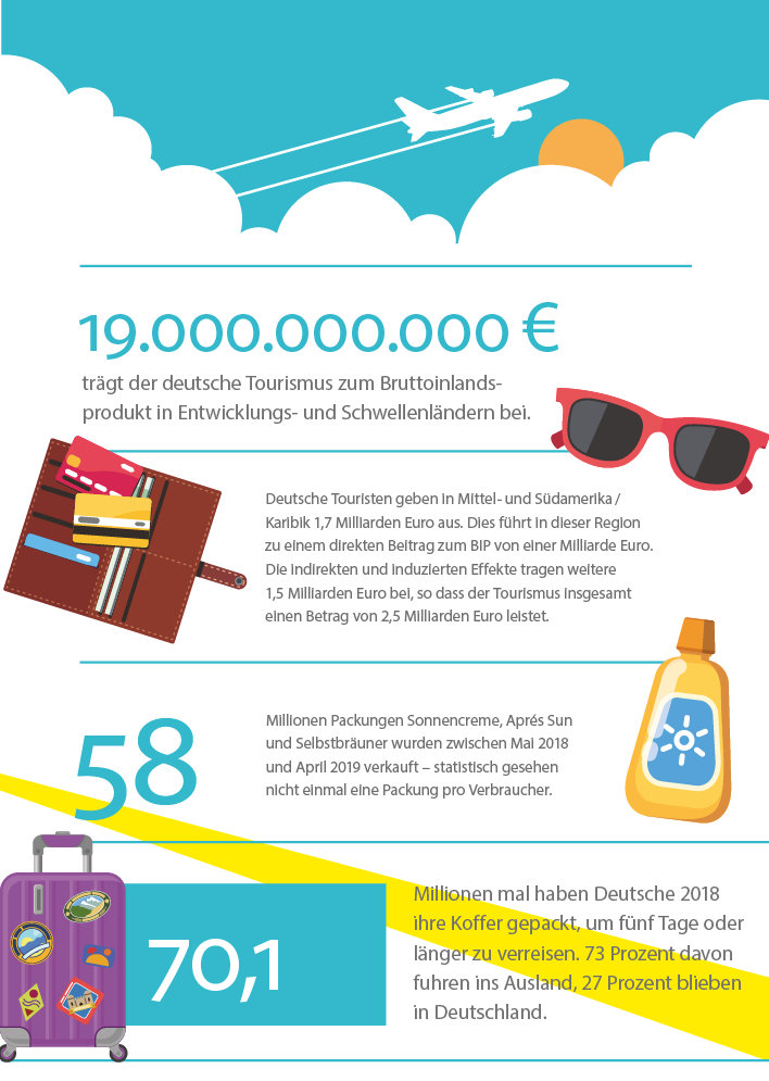 Grafik: Tourismus in Zahlen
